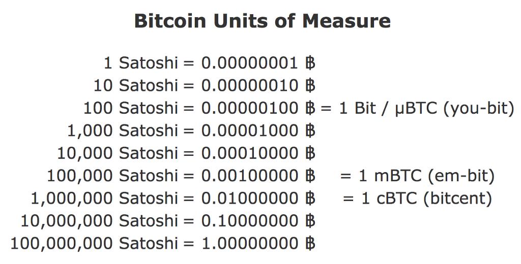 Hoeveel satoshi in een bitcoin?