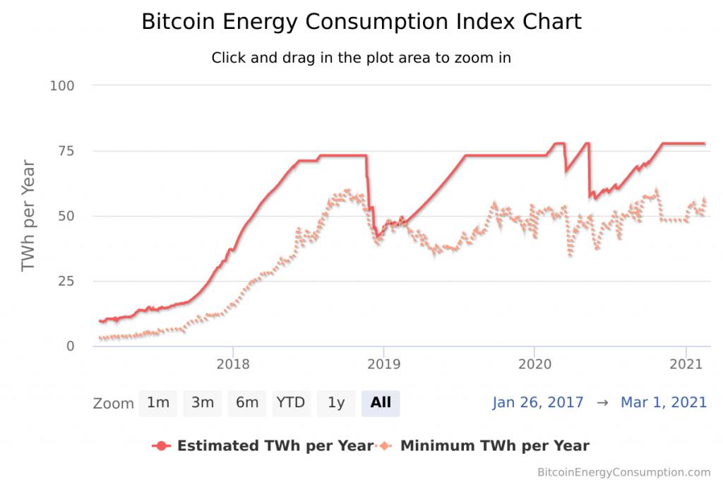 Energie verbruik geschiedenis bitcoin