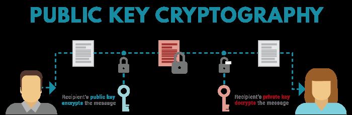 De werking van een public key binnen de blockchain