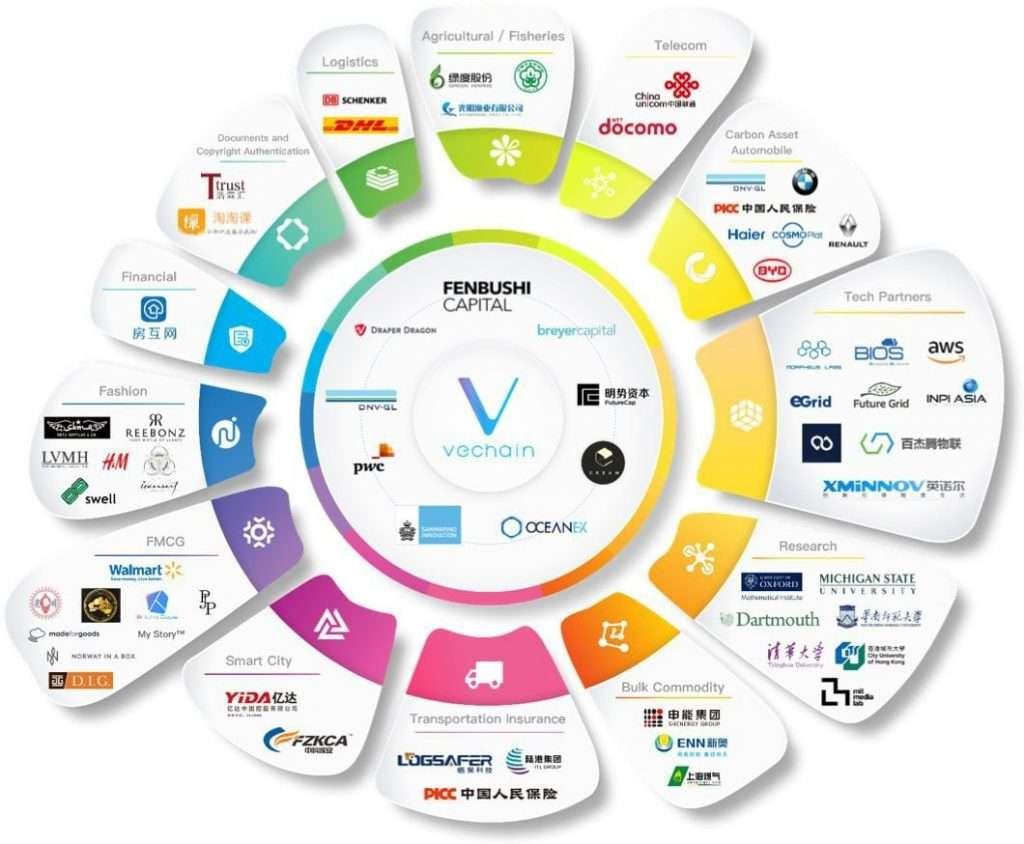 Vechain samenwerkingen met grote bedrijven