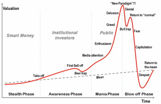 Het beste moment om bitcoin te verkopen