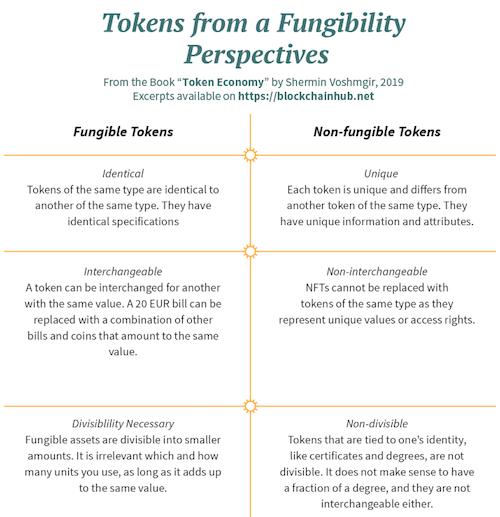 Verschillen fungible en non-fungible tokens