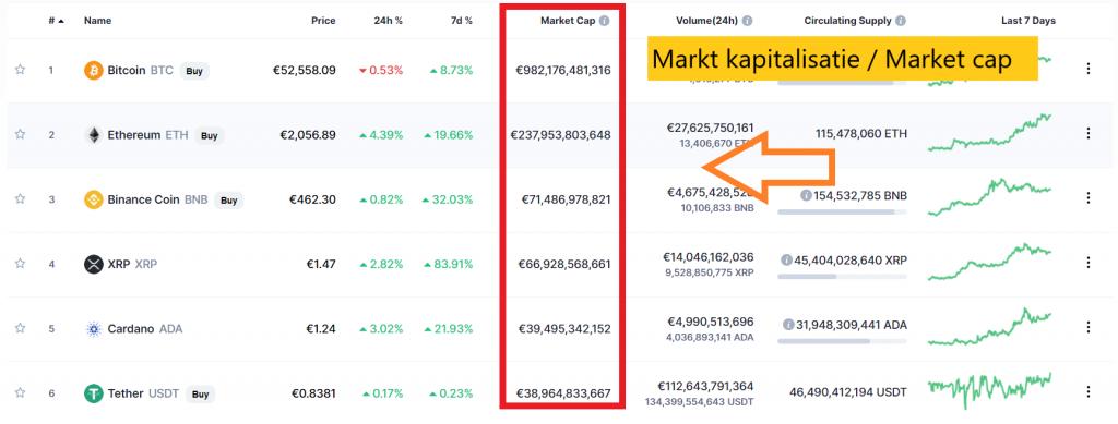 Wat is de betekenis van Market Cap en wat kun je er mee?