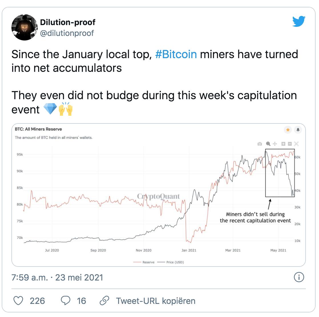 Bitcoin statistiek