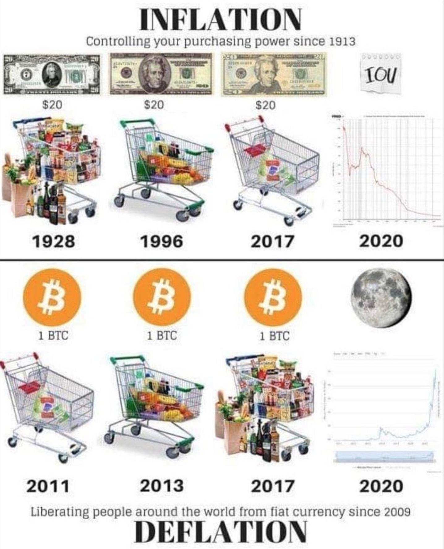 Bitcoin waarde inflatie