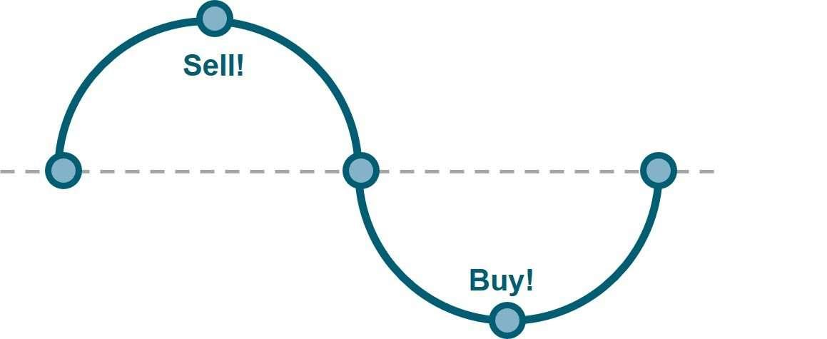 juiste investeringsmoment bij crypto hoe bepaal je dat?