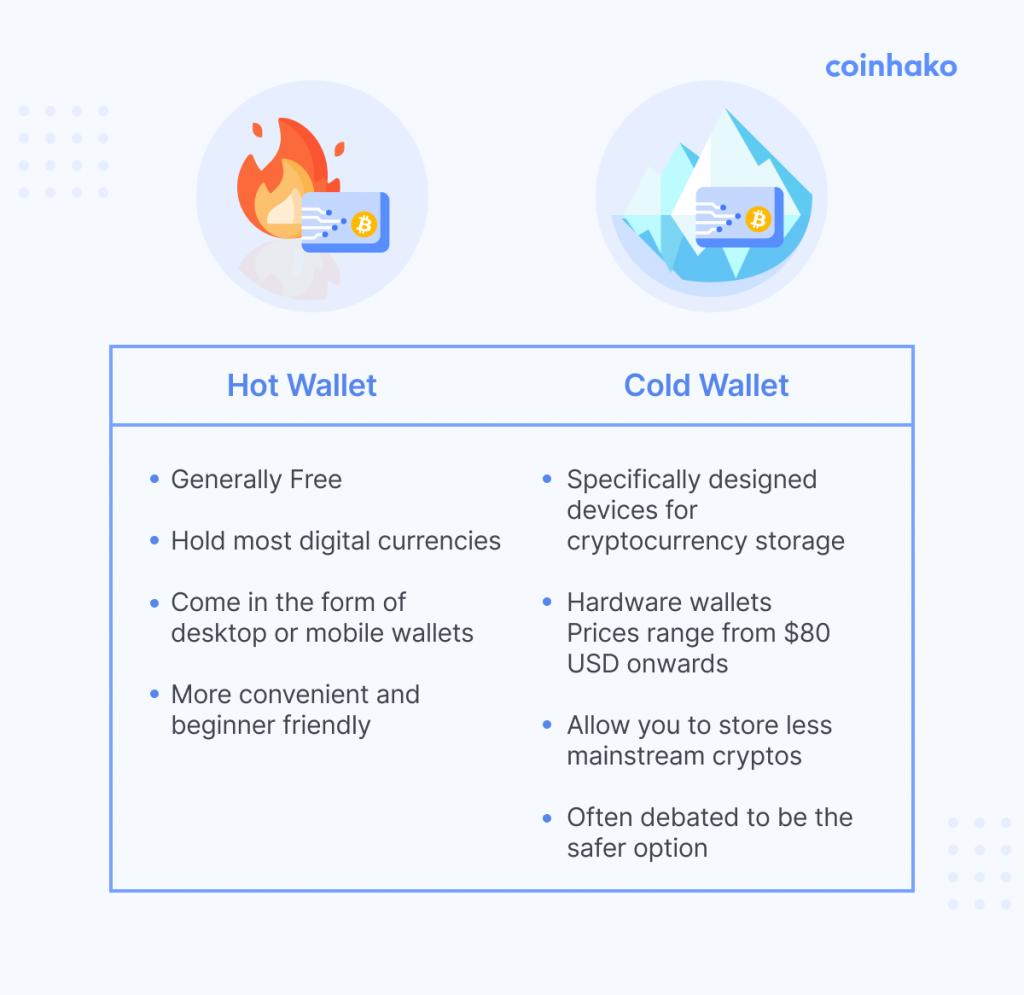 Wat is het verschil tussen een hot wallet en cold wallet?