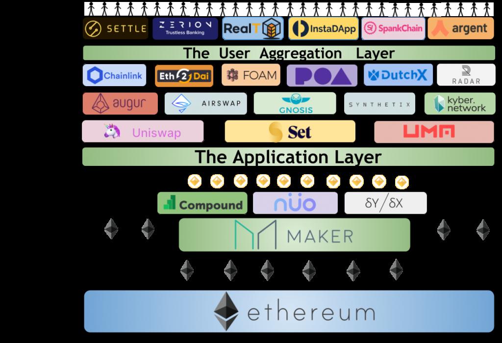DiFi samenwerkingen met Ethereum platform