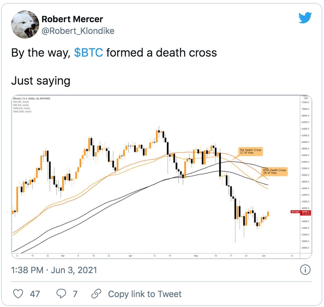 Bitcoin death cross 2