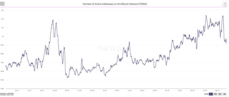 Bitcoin prijs on chain
