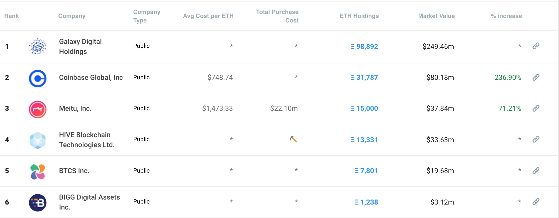 Crypto Treasuries report Ethereum