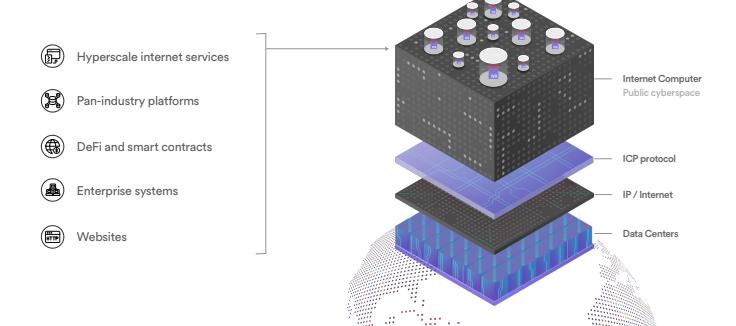Hoe werkt ICP crypto precies?