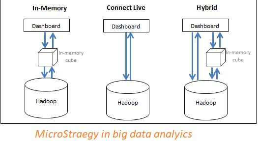 Microstrategy uitgelegd