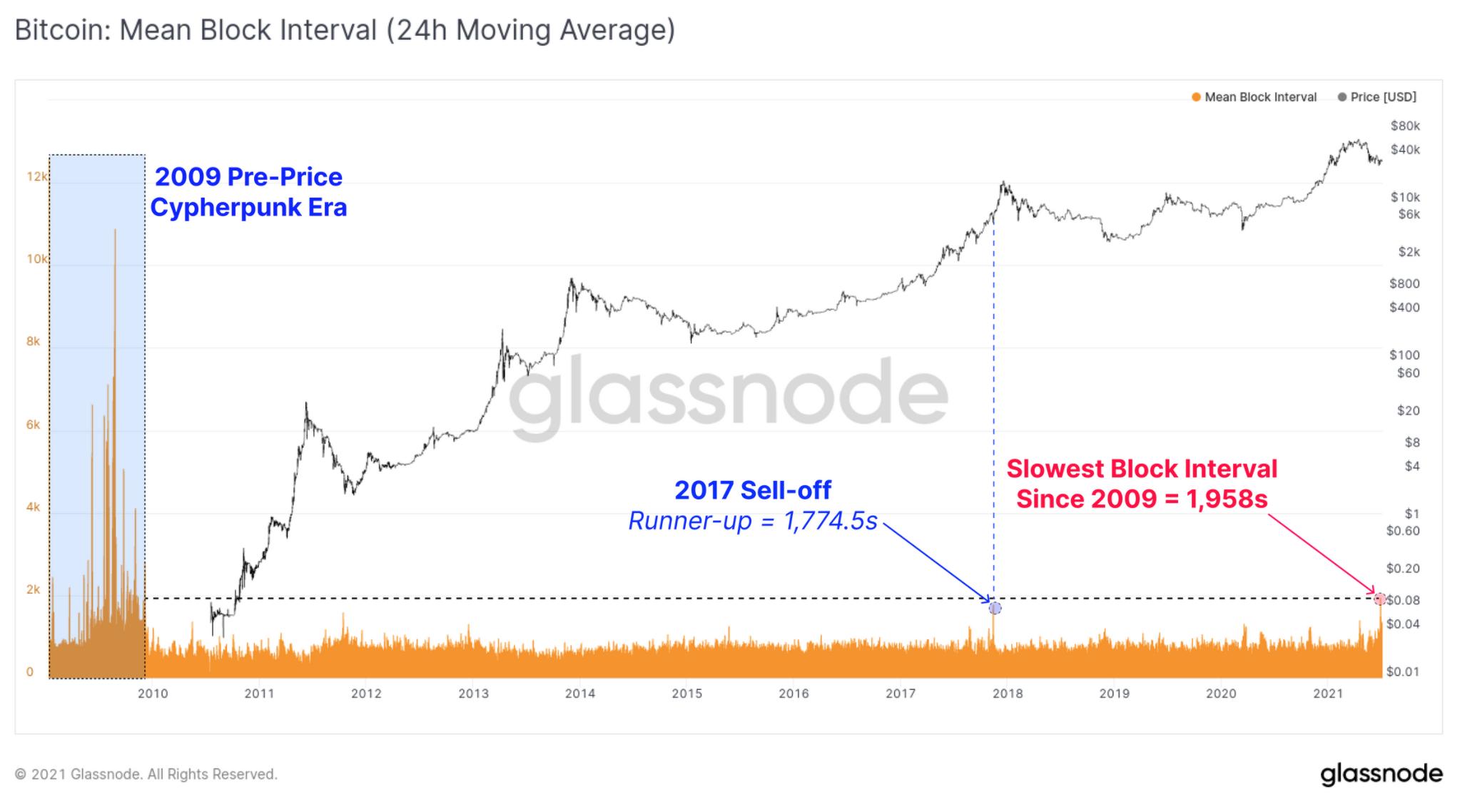 Bitcoin mining winstgevender