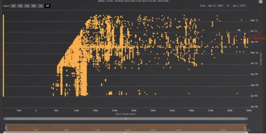 Oude Bitcoin bezitter -
