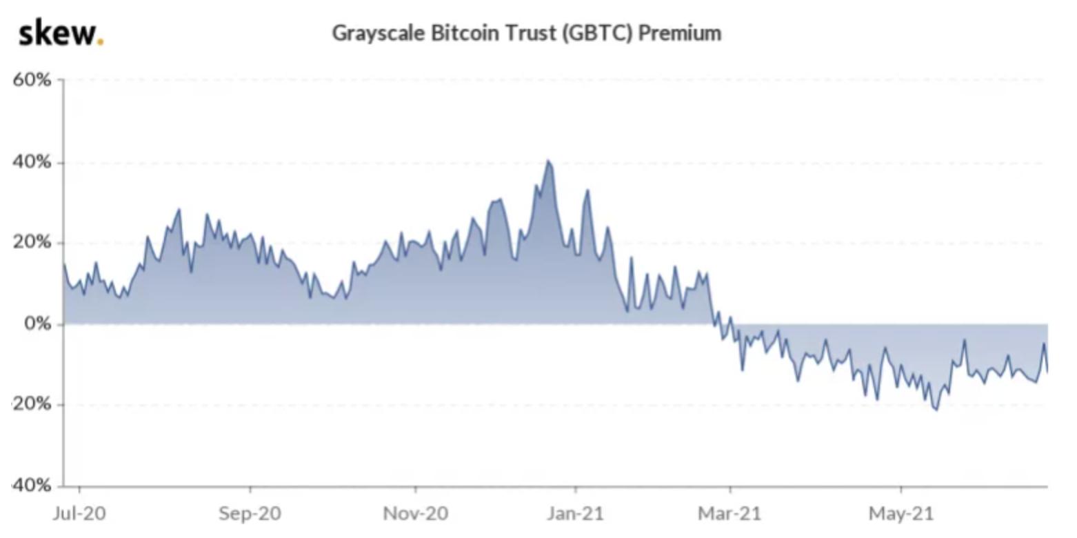 Skew Bitcoin aandelen
