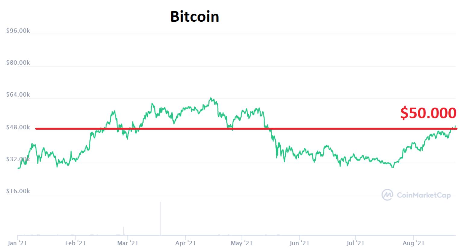 Bitcoin koers USD 50000