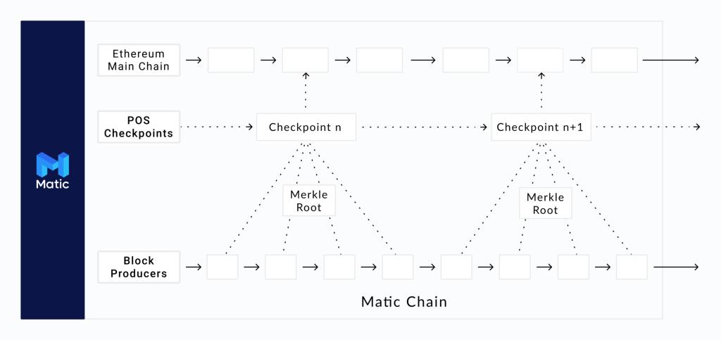 Hoe werkt MATIC coin?