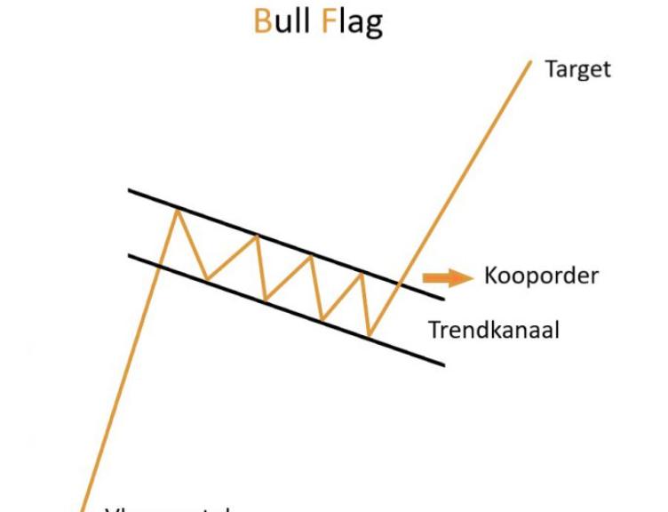 Bitcoin bull flag zichtbaar