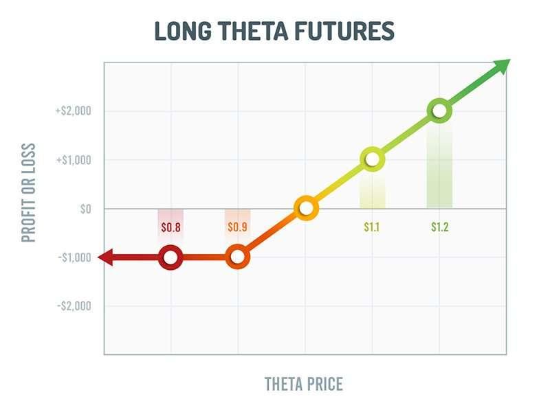 Wat is de theta coin toekomst?