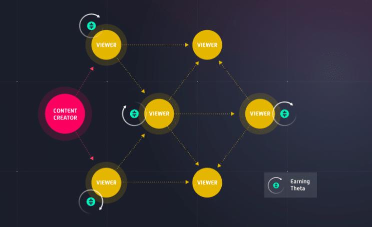 Hoe werkt theta crypto?
